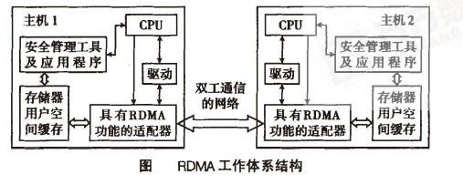 Image:RDMA工作体系结构.jpg