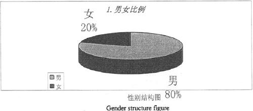 性别结构图