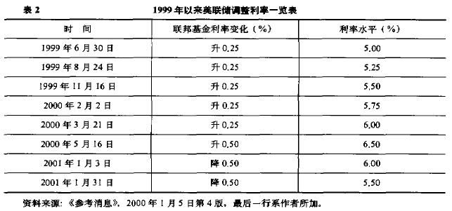 Image:1999年依赖美联储调整利率一览表.jpg