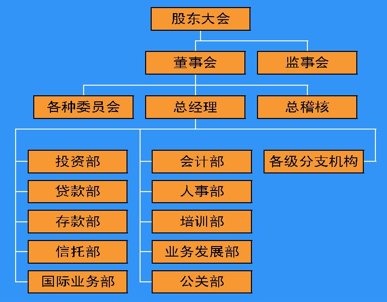 商业银行内部组织结构图.png