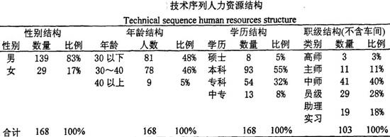 技术序列人力资源结构
