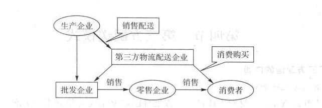 image:企业销售配送第三方化物流配送模式.jpg