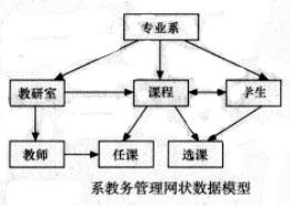 Image:系教务管理层次数据模型.jpg