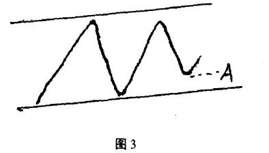 Image:追跌买入法3.jpg