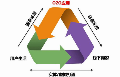 Image:O2O营销模式2.jpg