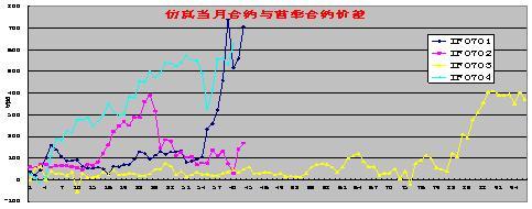 Image:仿真当月合约与首季合约价差(一).jpg