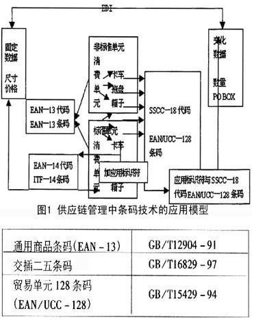 Image:供应链管理中条码技术的应用模型.jpg