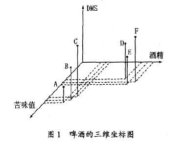 主成分分析法 - mba智库百科