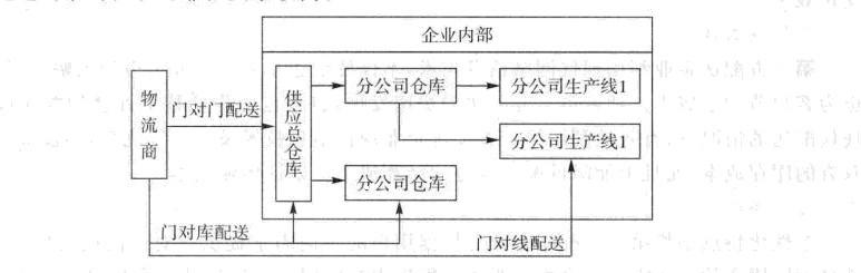 image:企业供应配送第三方化物流配送模式.jpg