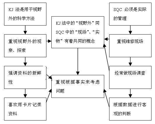 KJ与SQC法的同异