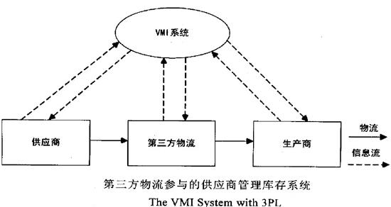 第三方物流参与的供应商管理库存系统