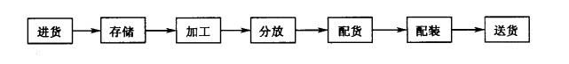 加工型配送中心作业流程