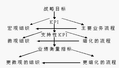 《500强名企的KPI绩效管理操作手册》