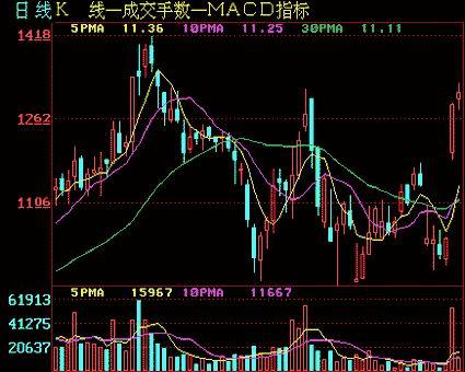股票基本面分析之移動平均線圖解