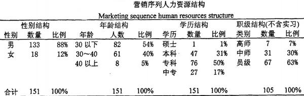 营销序列人力资源结构