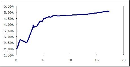 Image:6月29日交易所国债即期利率期限结构.jpg