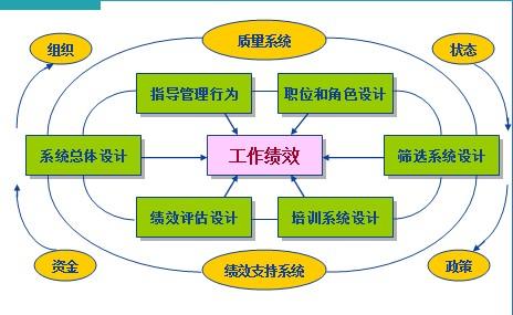 HPT模型