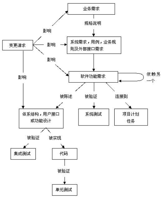 Image:一些可能的需求跟踪能力联系链.jpg