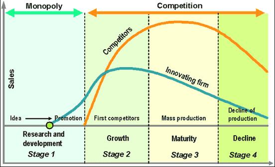 产品生命周期理论(Product Life Cycle)图例1