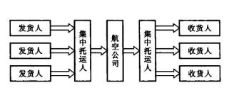 Image:集中托运各方关系图.jpg
