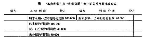 本年利润余额在贷方_权益备抵账户 - MBA智库百科