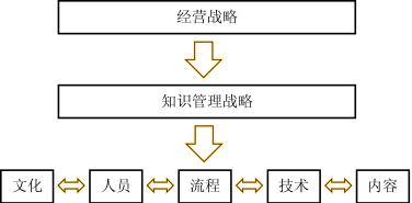Image:知识管理的战略.png