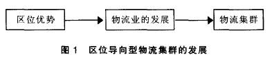 Image:物流产业集群1.jpg