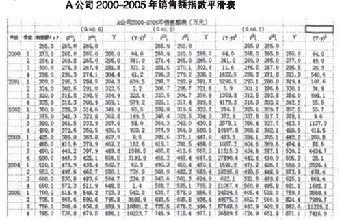 A公司2000-2005年销售额指数平滑表