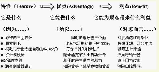 FAB利益销售法 - 王子@商 - 王子@商