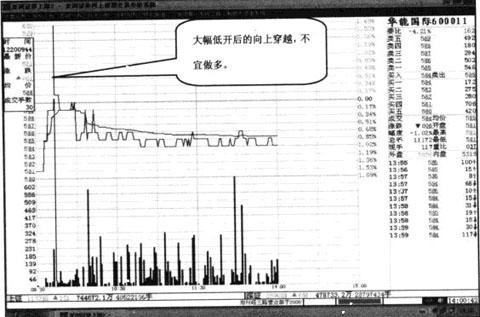 Image:华能国际上穿收盘线例图.jpg