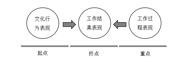 3S绩效考核