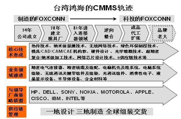 CMMS模式