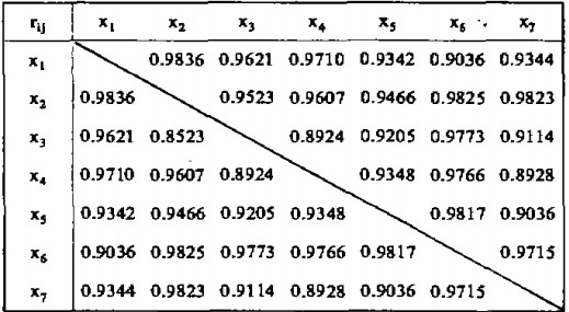 多元线性回归分析预测法