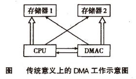 Image:传统意义上的RDMA工作示意图.jpg