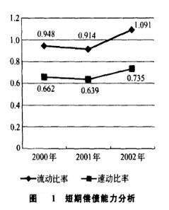 Image:图1 短期偿债能力分析.jpg