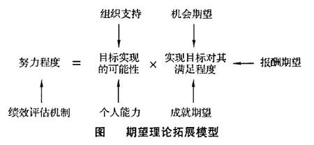 Image:期望理论拓展模型.jpg