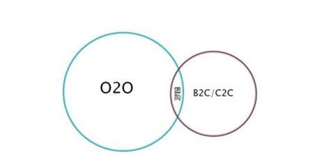 Image:O2O营销模式1.jpg