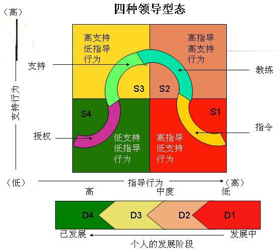 情境领导_情境领导Ⅱ - MBA智库百科