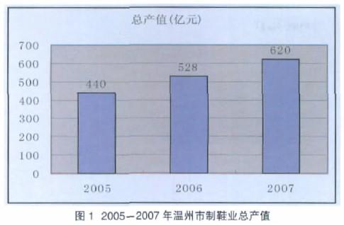 Image:2005年-2007年温州市制鞋总产值.jpg