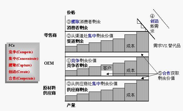 麦肯锡的几个图 - shu4huan4 - 蜗牛新壳