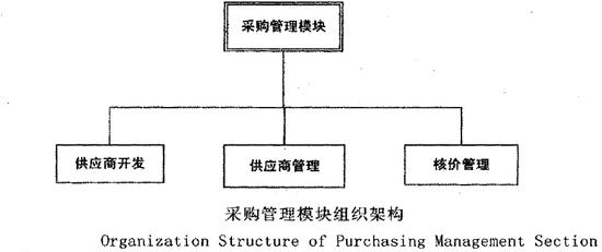 图采购管理模块组织架构