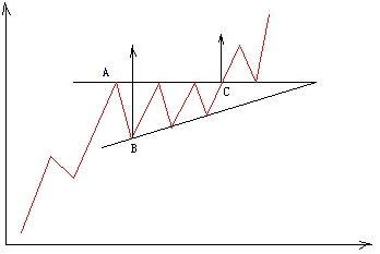 Image:上升三角形图1.jpg