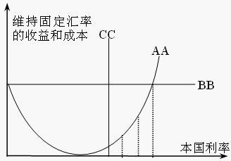 第二代货币危机理论