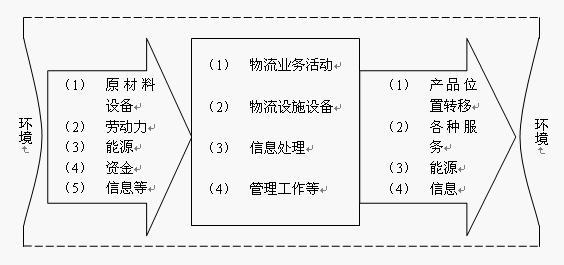 Image:物流系统模式.jpg
