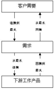 Image:四类需求可跟踪能力.jpg