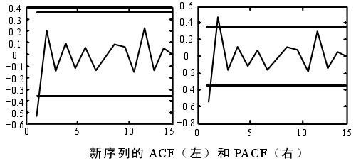 新序列的ACF(左)和PACF(右)