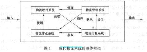 Image:现代物流系统的总体框架.jpg