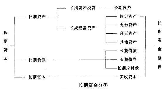 Image:长期资金分类.jpg