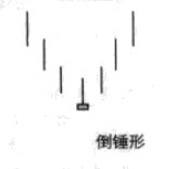 Image:倒锤形.jpg