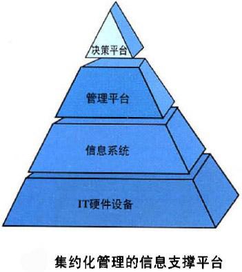 集约化管理的信息支撑平台